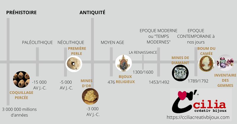 connaissez-vous l'origine des bijoux